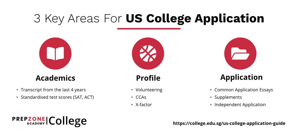 3 Key Areas For US College Application